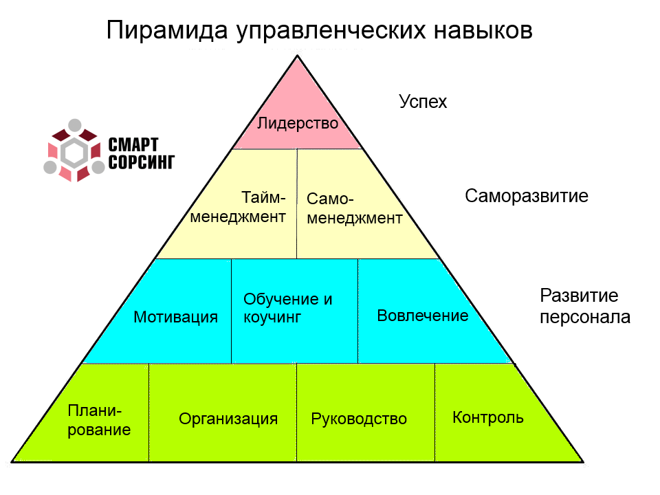managerial competency strategic action